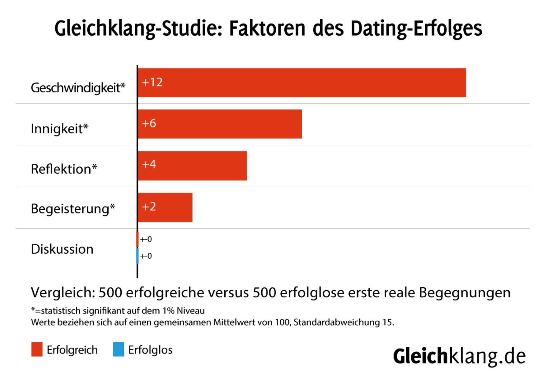 partnersuche diese faktoren machen erstes date zum erfolg nice4men. Black Bedroom Furniture Sets. Home Design Ideas